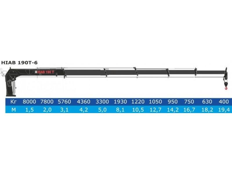КМУ Hiab 190 t: описание, технические характеристики, параметры крана-манипулятора