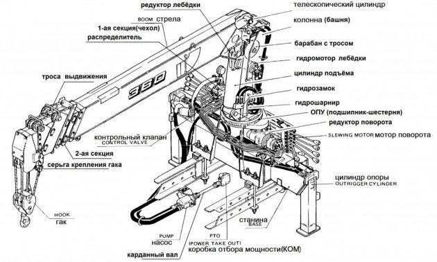 Краны-манипуляторы Tadano: описание, характеристики, преимущества
