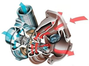 Принцип работы турбокомпрессора дизельного двигателя