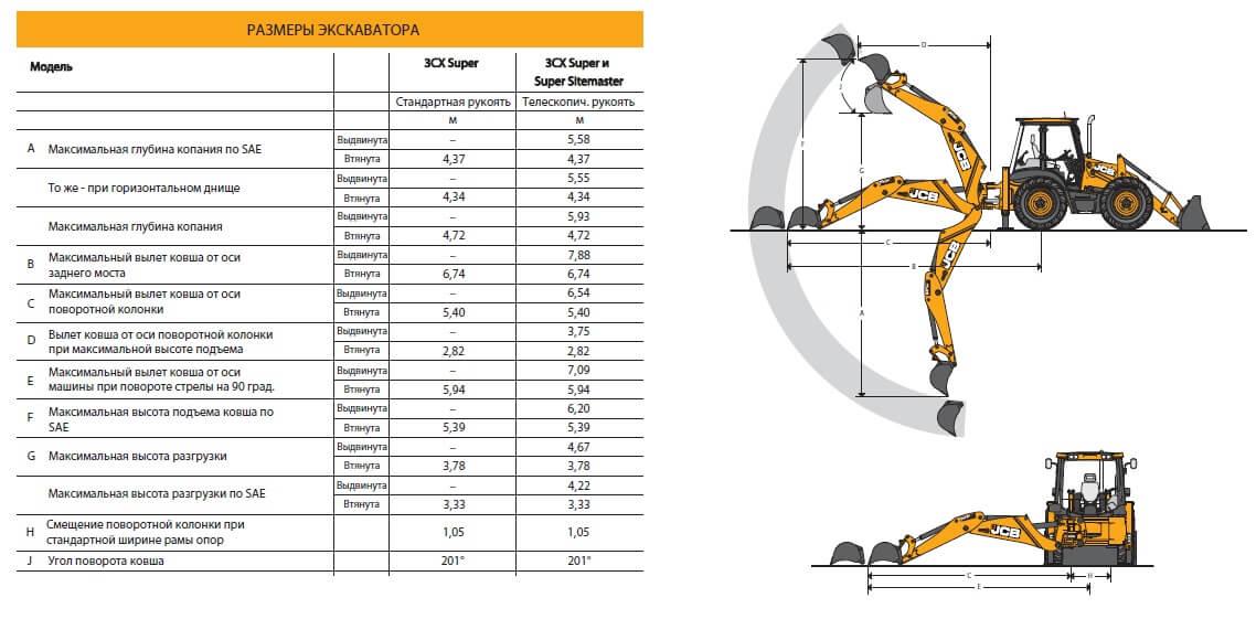 JCB 3CX и JCB 3CX Super: технические характеристики