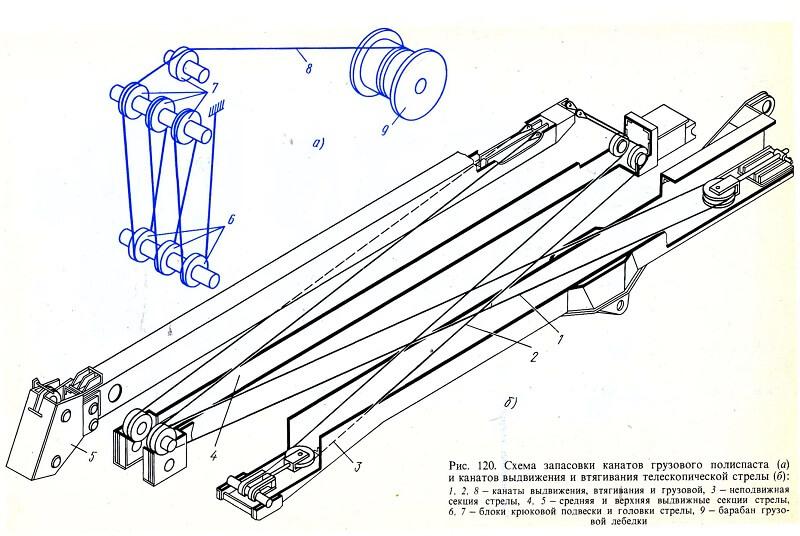 Как запасовать трос на кране-манипуляторе