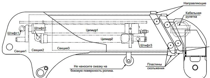 Устройство системы гидравлики автокрана: схема, какое давление, плановый ремонт