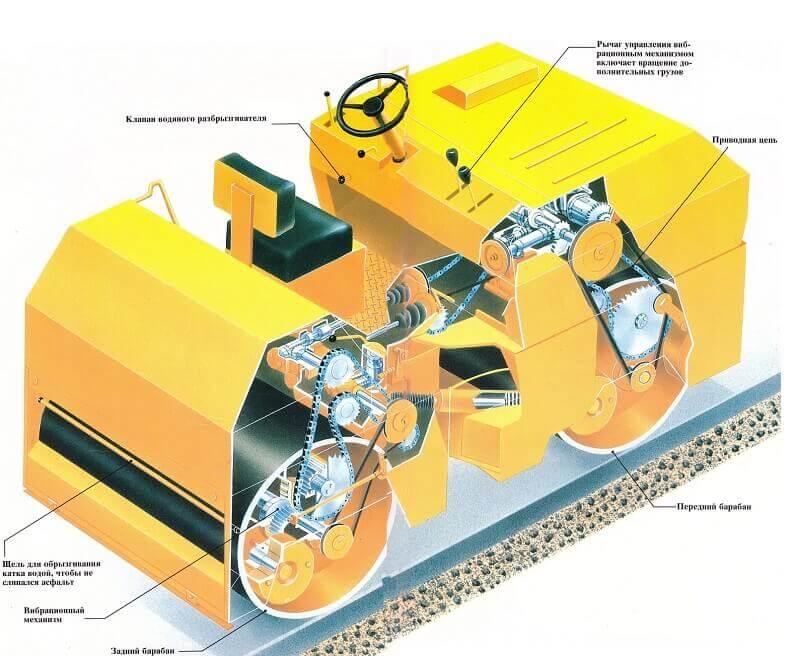 Как работает дорожный каток: виды катков, механизм их работы, как появляется вибрация