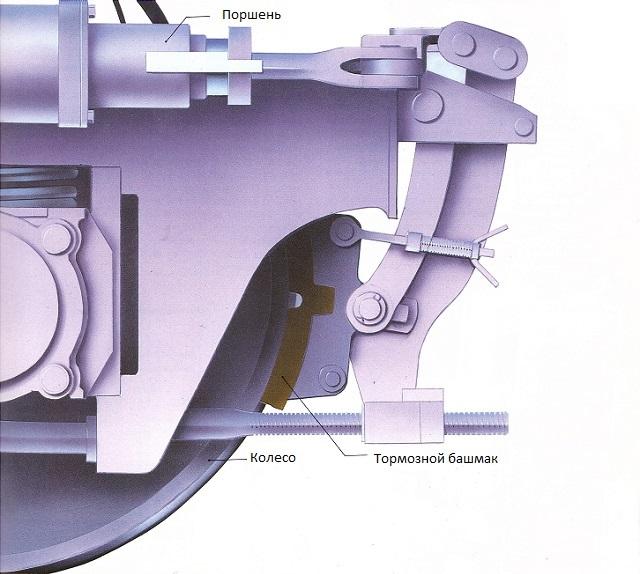 Как работают тормоза на поезде: виды, устройство, конструкция