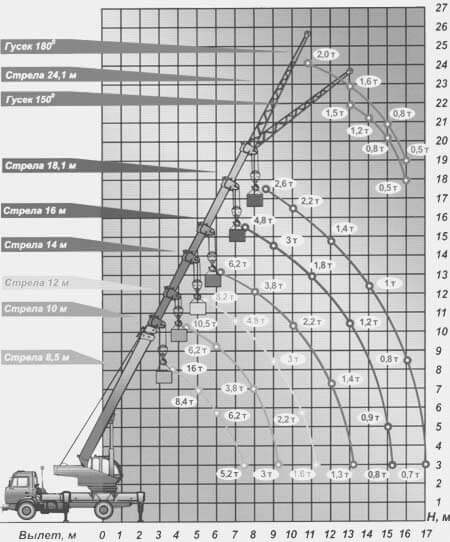 "Автокран МКТ-16 ""Ульяновец"": технические характеристики, грузовысотные характеристики, параметры стрелы"