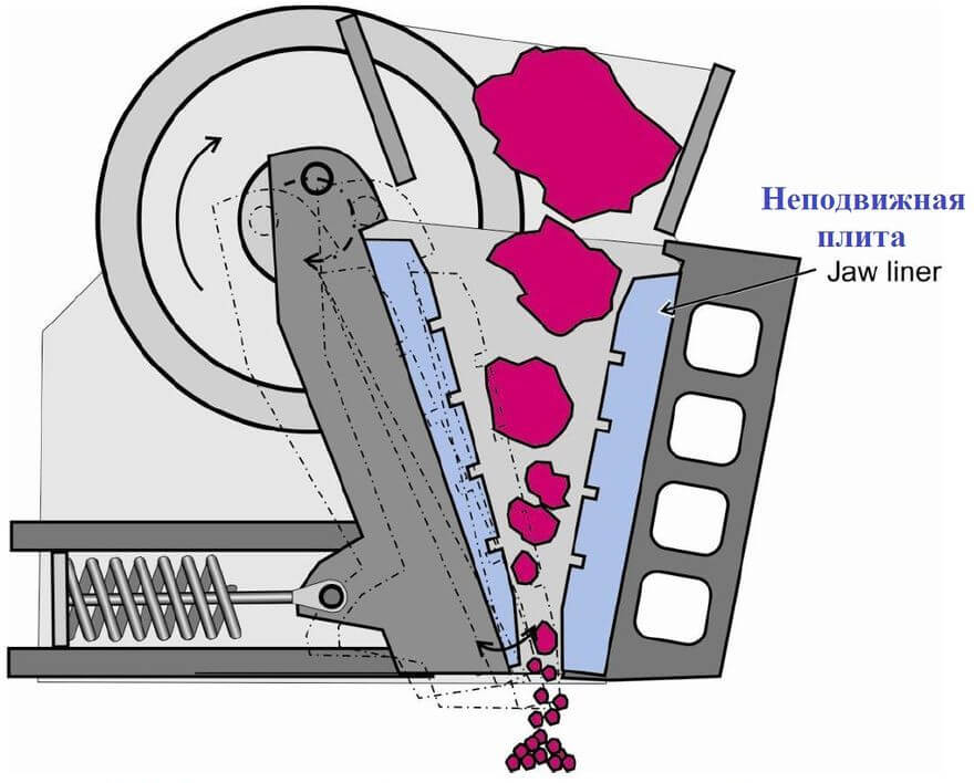 Производительность щековых дробилок: от чего зависит, формула расчета