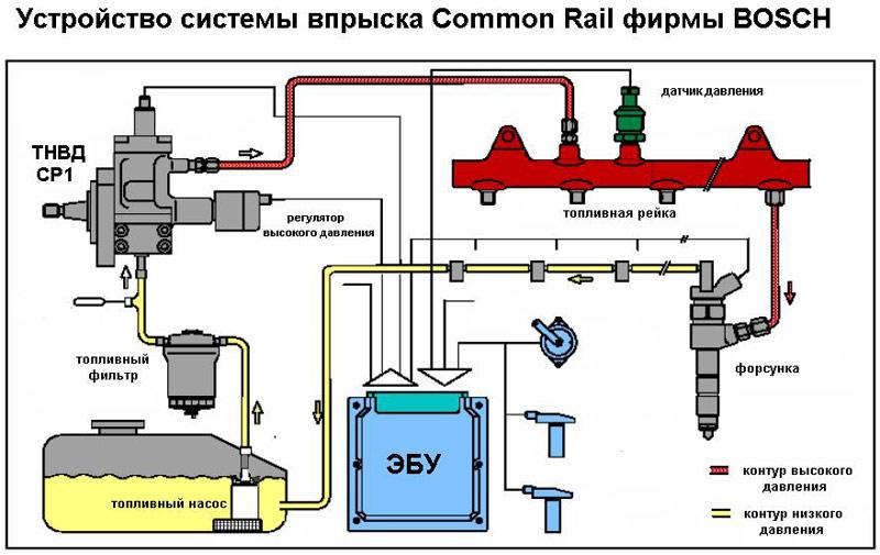 Диагностика дизельных форсунок Common Rail: виды, неисправности, ремонт
